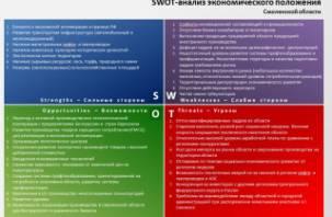 Аналитики изучили сильные и слабые стороны Смоленской области