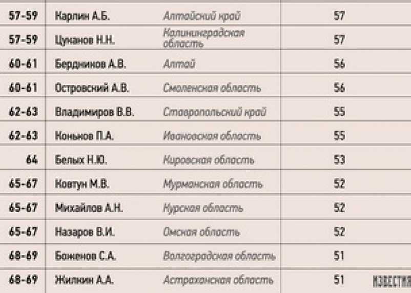 Алексей Островский в новом рейтинге губернаторов оказался на грани фола