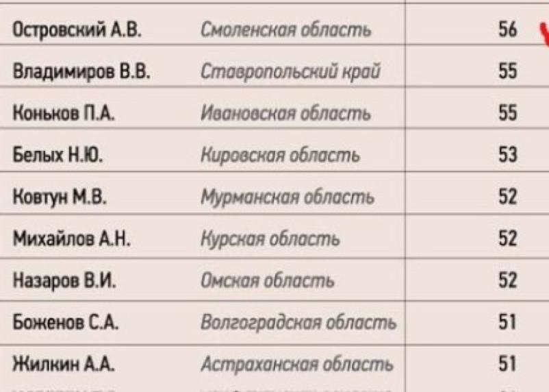 Рейтинг Островского – на грани фола