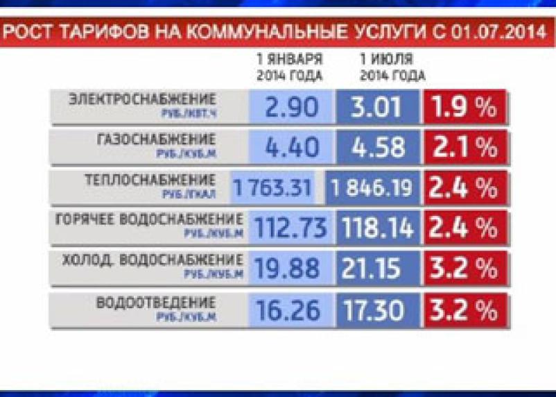 С 1 июля в Смоленской области повысятся тарифы ЖКХ
