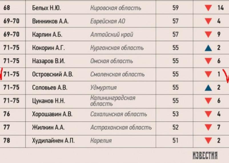 Рейтинг Островского продолжает падать