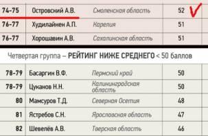 Рейтинг Островского у опасной черты