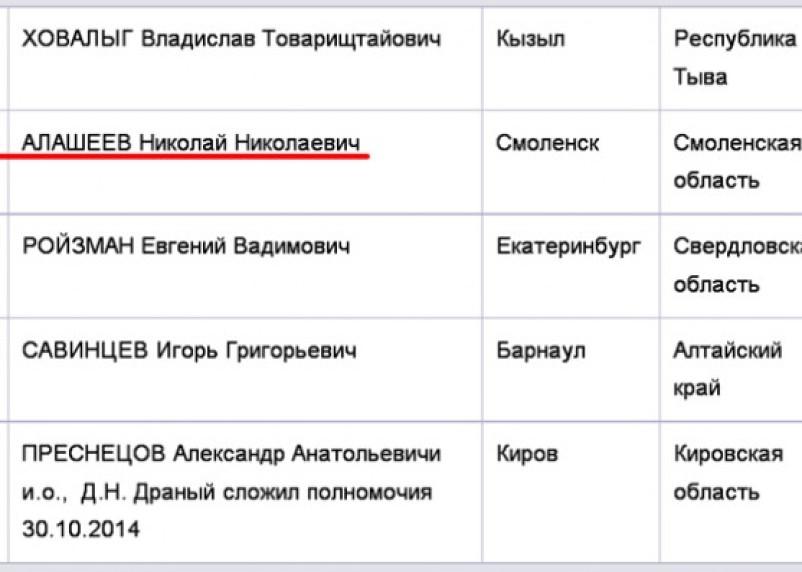 Алашеев может занять первое место в рейтинге мэров через 64 месяца