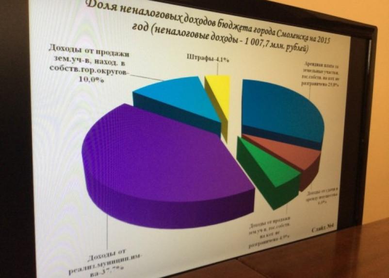 Бюджет Смоленска пополнят продажей лесопитомника и танцзала «Молодость»