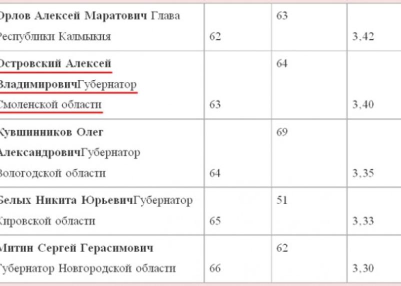 Губернатор Алексей Островский по-прежнему невлиятелен
