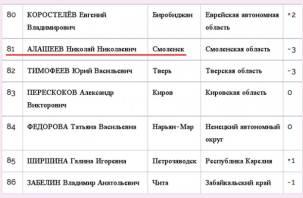 Алашеев и его рейтинг: кого единороссы плодят в Смоленске?
