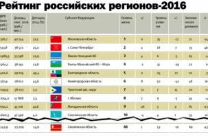 Смоленская область в двадцатке самых отсталых регионов