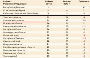 Смоленское здравоохранение – 73-е место в рейтинге