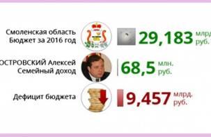 Смоленская область беднеет, а её губернатор богатеет