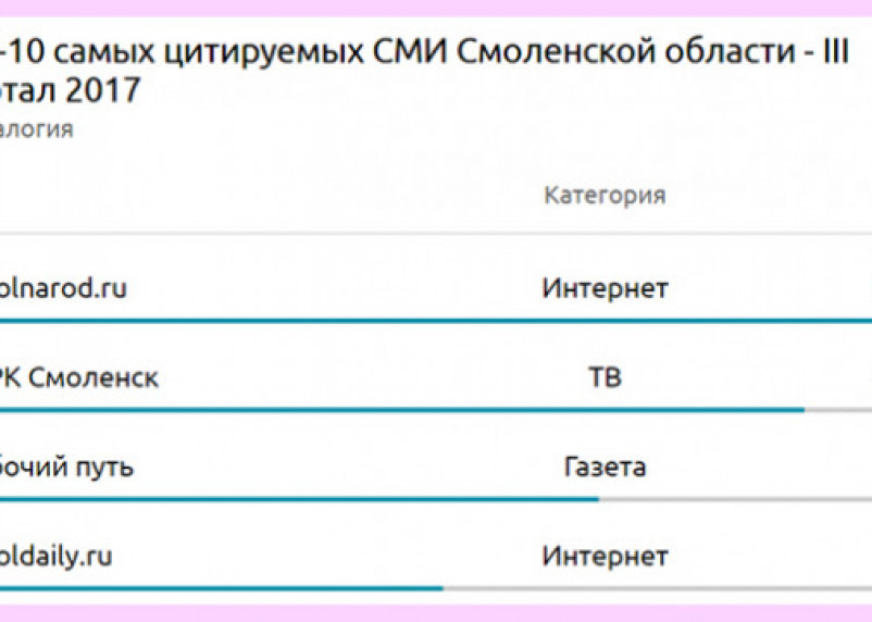Smolnarod.ru – самое цитируемое СМИ Смоленской области