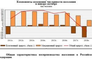 Ниже плинтуса. Население России впервые за 10 лет сократится