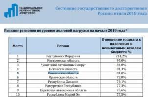 Перейдет ли бюджет Смоленской области под внешнее управление