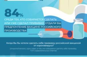 Как россияне относятся к массовой вакцинации от коронавируса