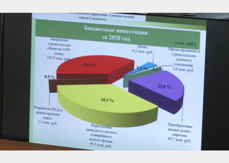 В Смоленске рассмотрели отчет об исполнении бюджета за 2020 год