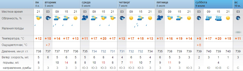 погода в смооенске на 14 дней можете только ставить