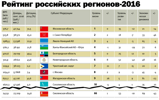 Республика коми (социальный портрет ресурсно-экспортного региона)