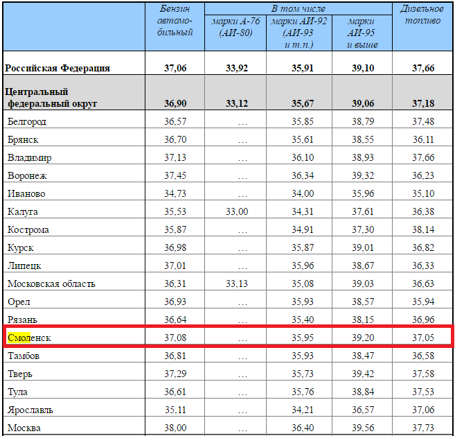 Цены набензин в РФ снова начали расти