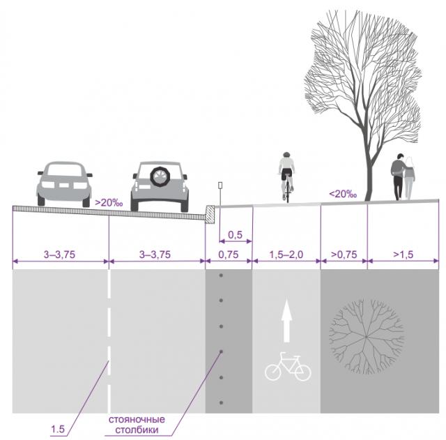 Организация велодорожки - рекомендации департамента транспорта Москвы по проектированию велодорожек