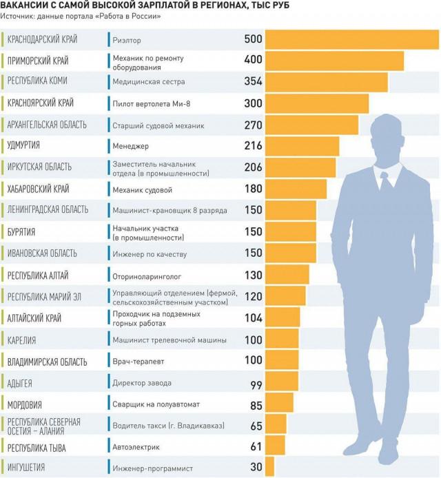 Какая самая высокооплачиваемая работа в россии для девушек приснилась девушка коллега по работе с