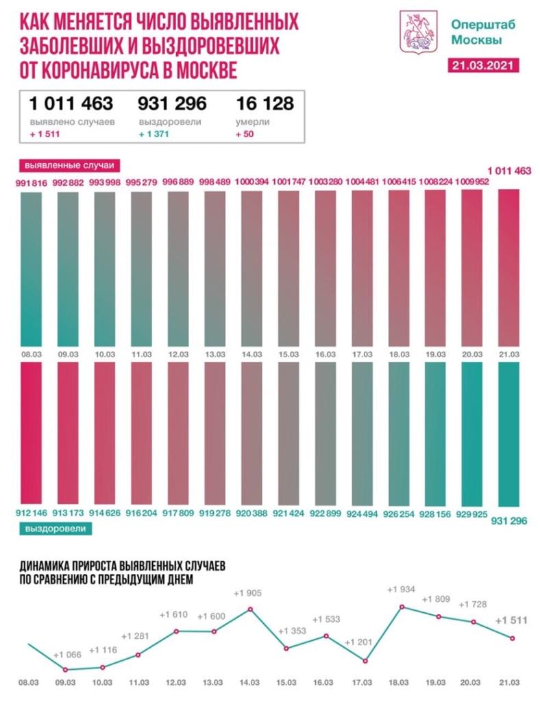 Оперативная статистика по коронавирусу в Москве на 21 марта