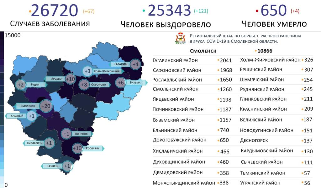 Новые случаи коронавируса 7 марта выявили на 12 территориях Смоленской области