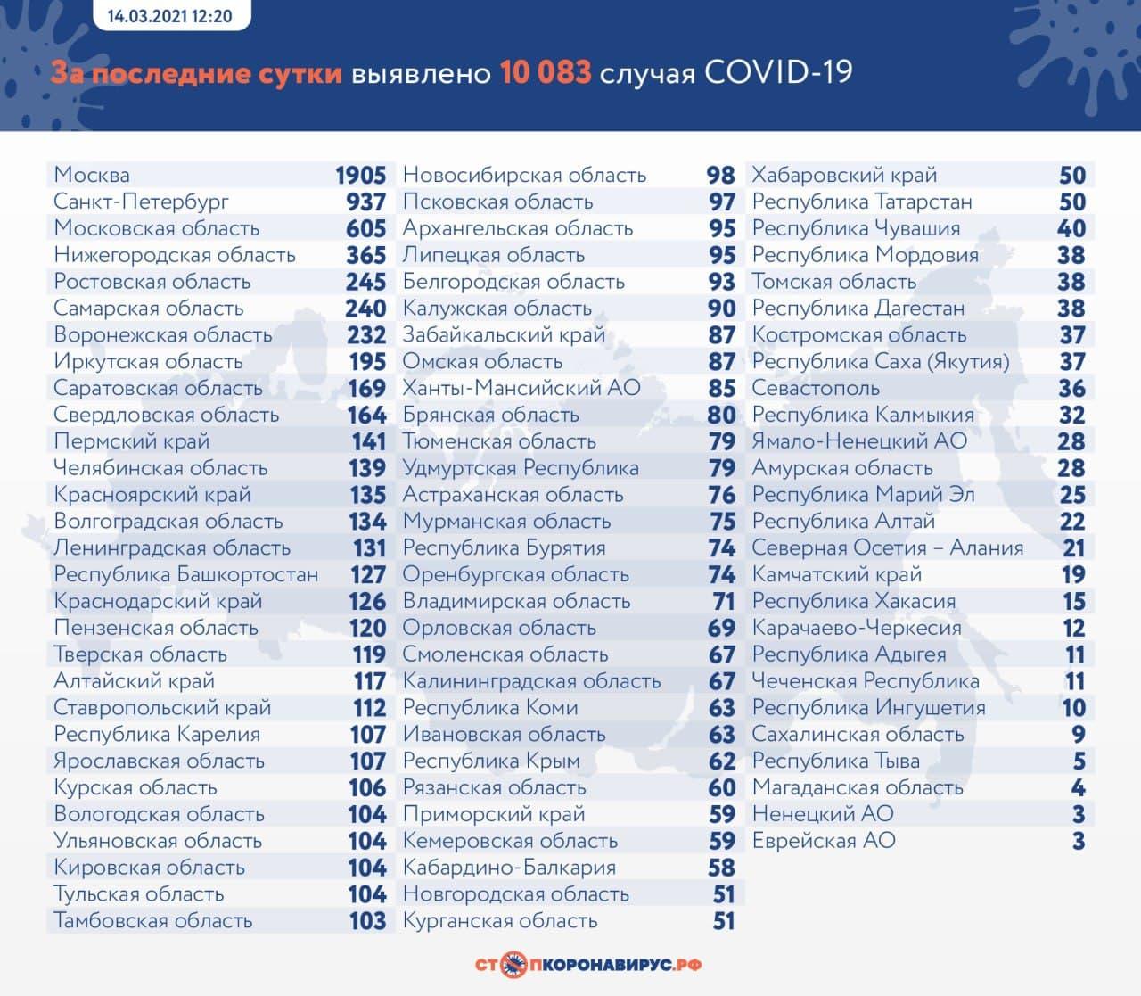 Более 10 тысяч случаев коронавируса выявили в России за минувшие сутки