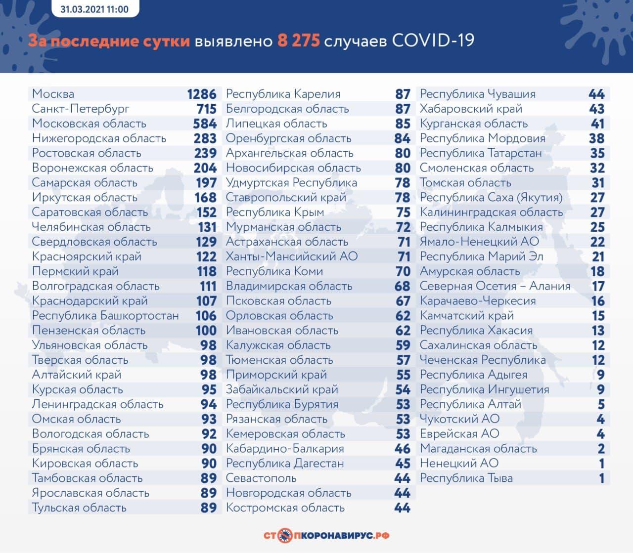 Оперативная статистика по коронавирусу в России на 31 марта