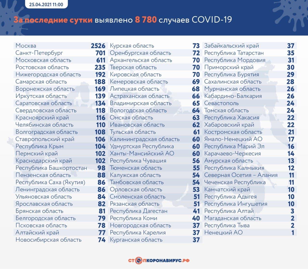 За последние сутки в России выявлено 8 780 случаев коронавируса