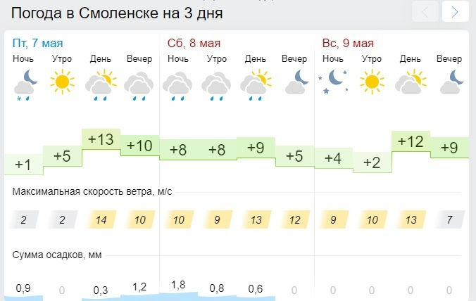 Синоптик рассказал о погоде 9 мая