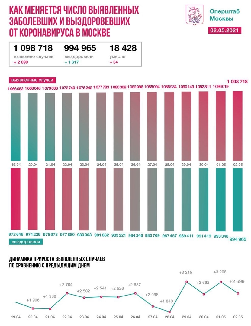 Оперативная статистика по коронавирусу в Москве на 2 мая