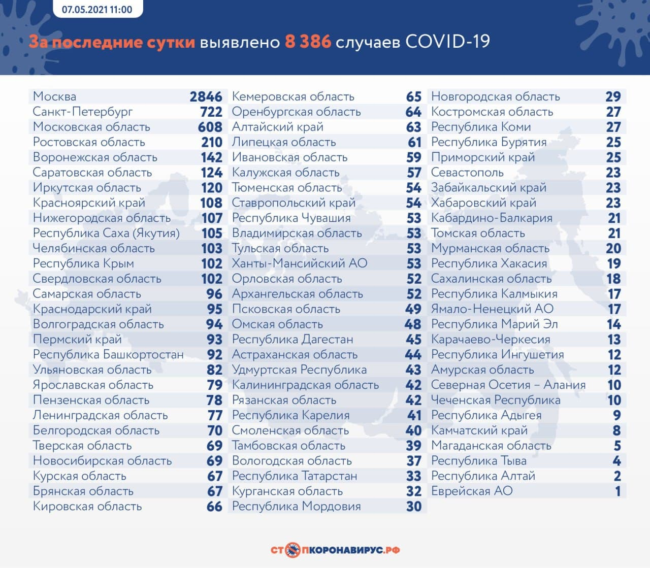 Оперативная статистика по коронавирусу в России на 7 мая