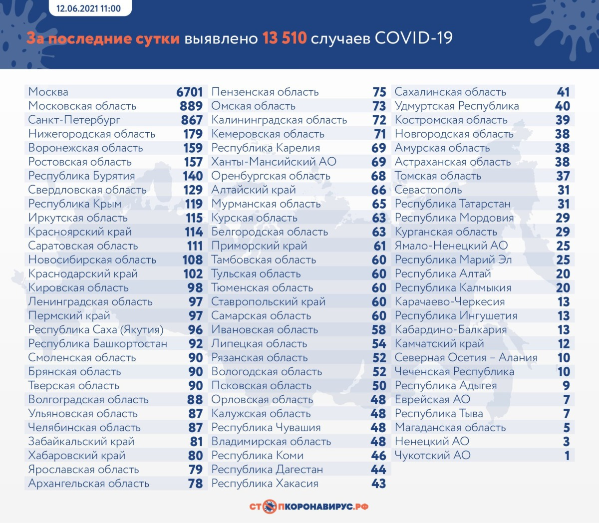 Резкий всплеск. 13,5 тысячи зараженных коронавирусом в России за сутки