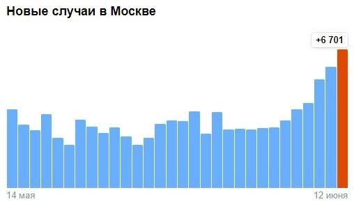 В Москве резкий скачок инфицированных коронавирусом
