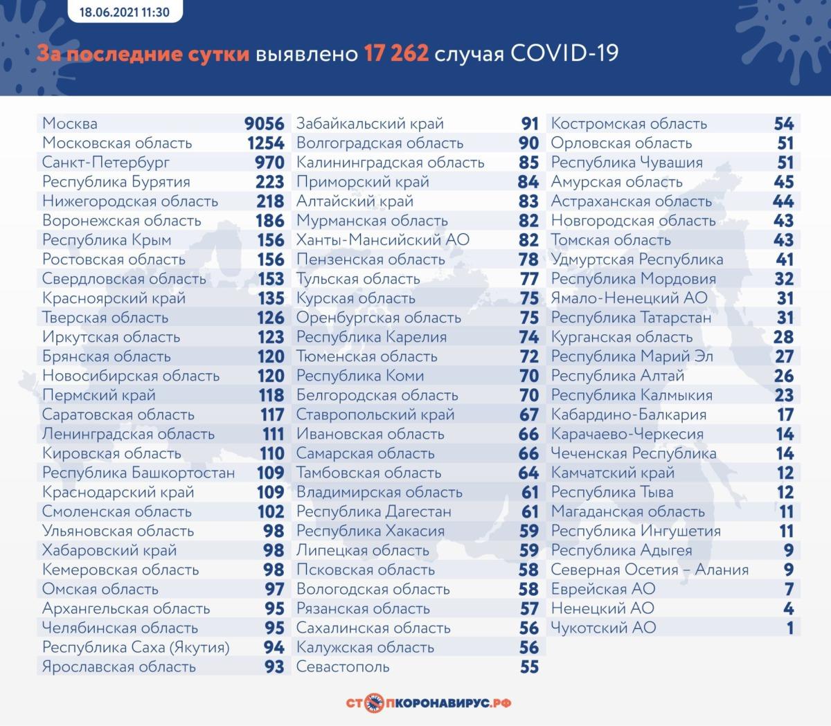 Резкий всплеск. Статистика коронавируса в России на 18 июня