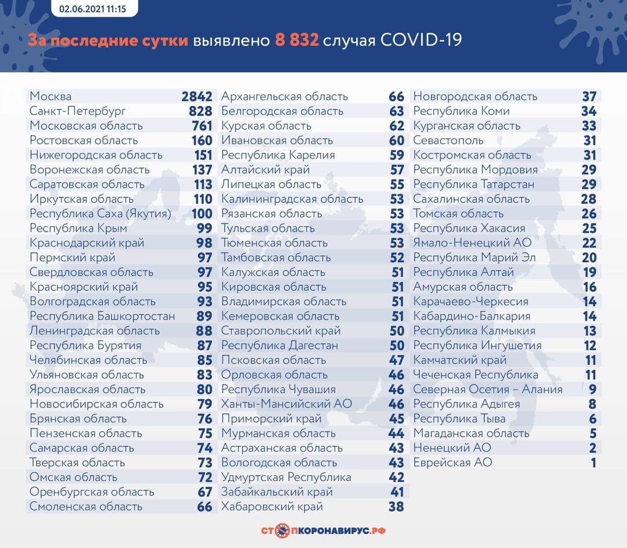 В России выявили 8 832 новых случая заражения за сутки