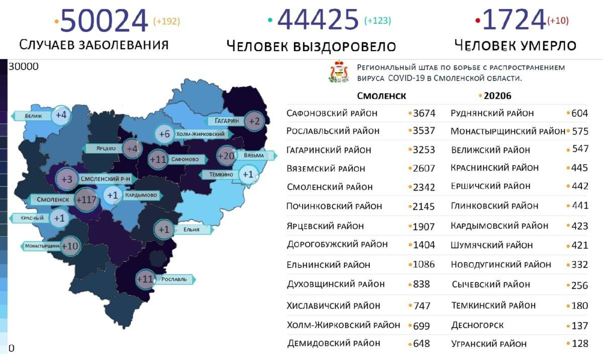 Новые случаи коронавируса выявили в 14 районах Смоленской области
