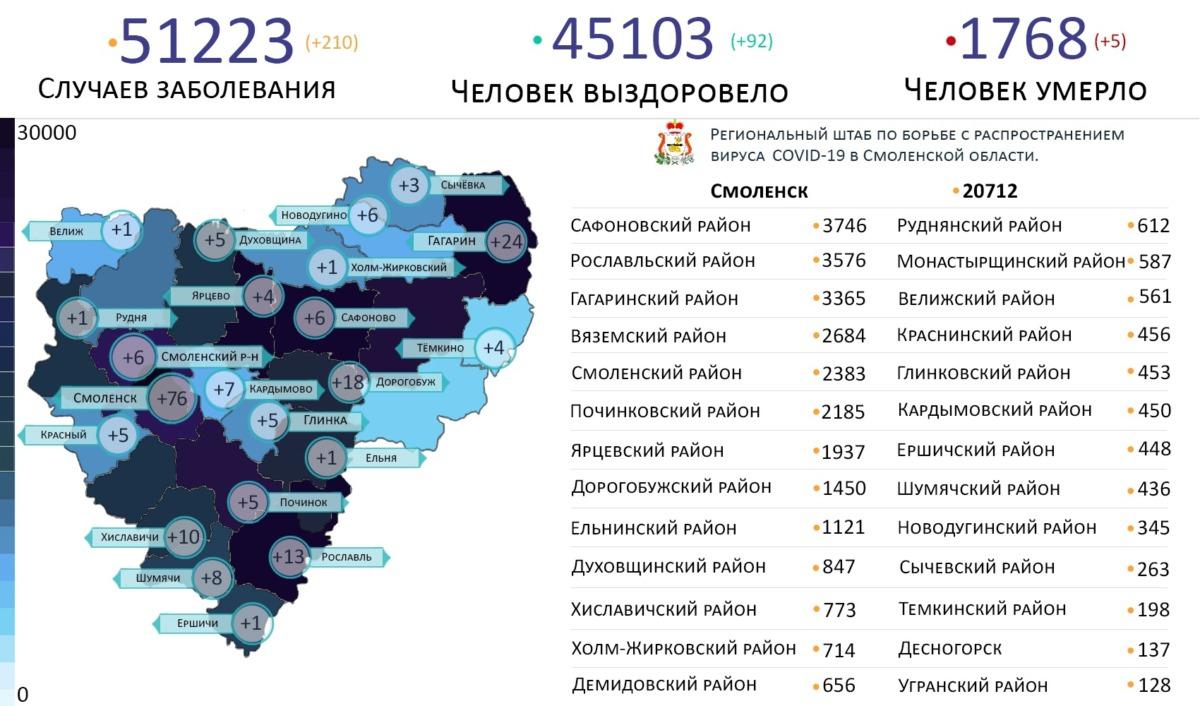 В 22 районах Смоленской области выявили новые случаи коронавируса на 6 октября