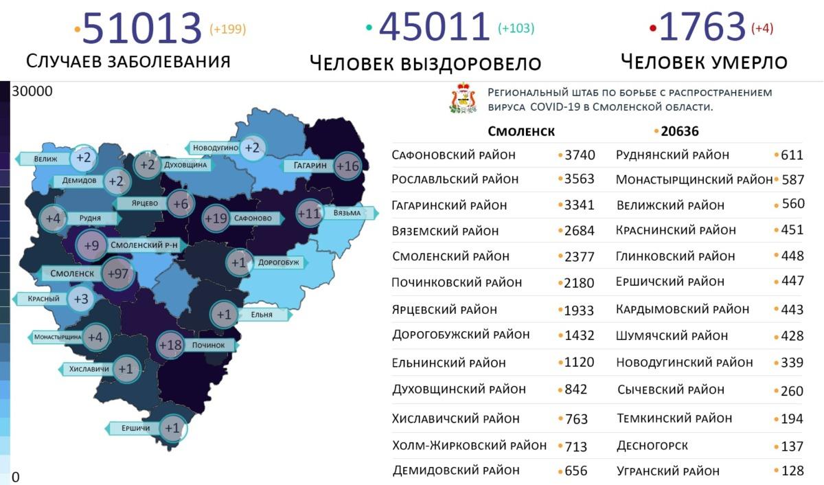 В 18 районах Смоленской области выявили новые случаи коронавируса на 5 октября