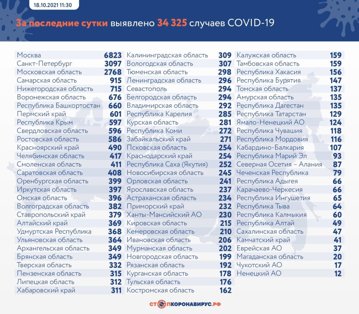 Новый антирекорд коронавируса в России на 18 октября